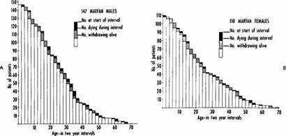 Marfan Syndrome Expectancy Nejm Graphs Number Death