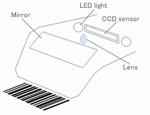 what is barcode scanner ma viet tt jsc With working of scanner