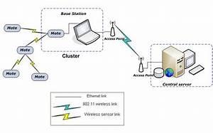 2  Typical  Hybrid  Wireless Sensor Network Architecture