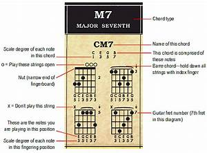 World U0026 39 S Only Complete Guitar Chord Chart