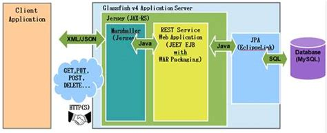 Creating Restful Web Services With Jax-rs