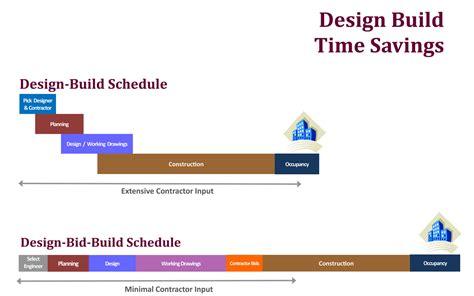 design bid build design build eci construction management