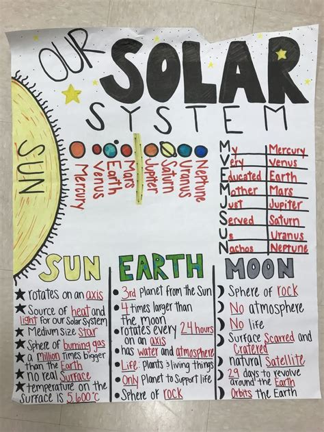 solar system  grade anchor chart earth science middle