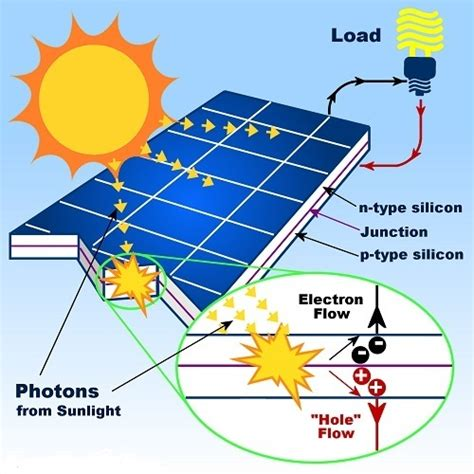Important Facts About Solar Generators