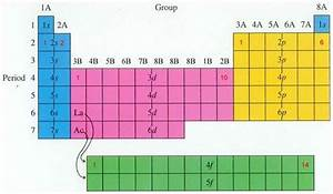 1 1a  B Periodic Table And Periodicity