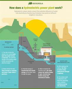 What is hydropower? - Iberdrola