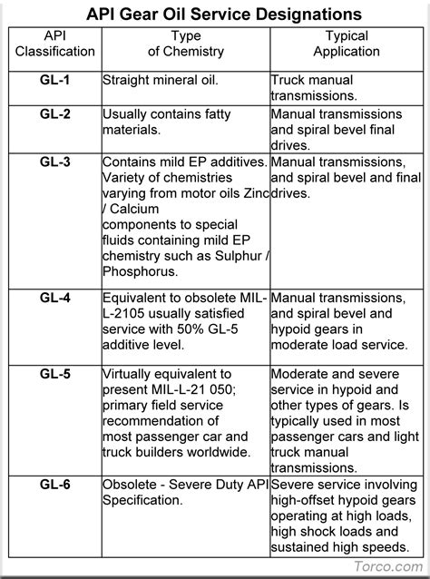 hydraulic oils  transmission fluids information