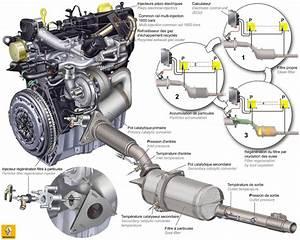 Regeneration Fap Bmw : revista coche motores renault ~ Melissatoandfro.com Idées de Décoration