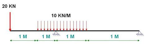 How Calculate Draw Bending Moment Create Bmd
