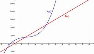 Maximalwert Berechnen : maximaler gewinn kostenfunktion ~ Themetempest.com Abrechnung