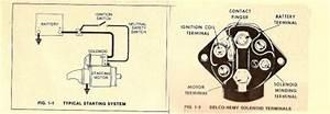 1966 Pontiac Gto Hot Start Problems  Electrical Problem