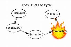 File Fossil Fuel Life Cycle Svg