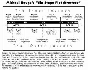 Michael Hauge  Michael Hauge U0026 39 S  U0026quot Six Stage Plot Structure