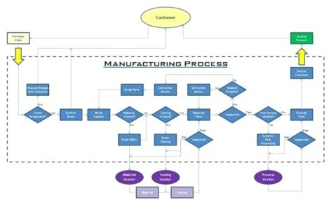 Process Flow Examples Accurate Production Diagrams Chart Drawing Example Fitted Visio Flowchart Bar Line Graph In Sas Plot Spss Stata Multiple Regression Thickness Crystal Reports X Axis Sts Color Standard Deviation