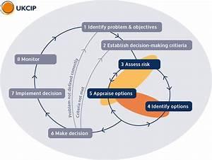 Ukcip Risk Framework