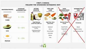 Daily Cyclical Ketogenic Diet
