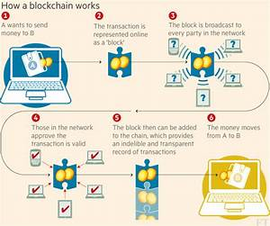 Blockchain  What Is It And How Can We Use It