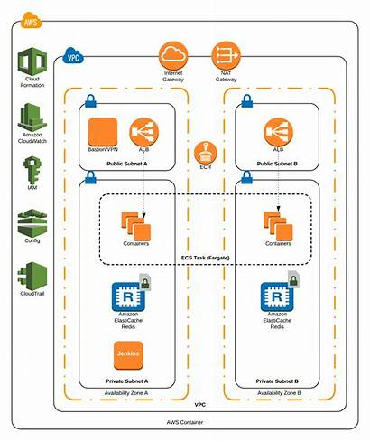 Aws Fargate Architecture Diagram Container Infrastructure Outsourcing