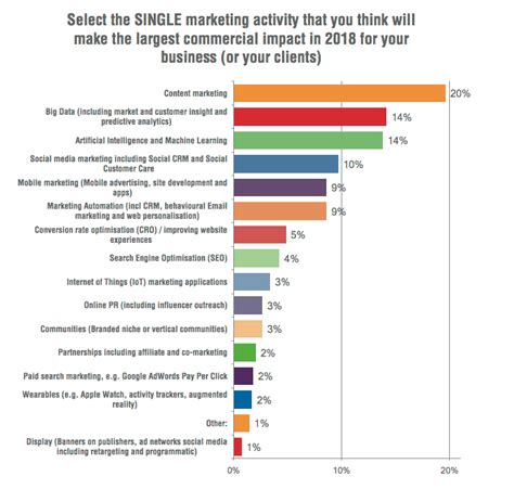 Digital Marketing Trends by The State Of Content Marketing 2018 Smart Insights