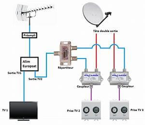 Branchement Cable Antenne Tv : quelques liens utiles ~ Dailycaller-alerts.com Idées de Décoration