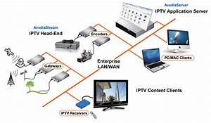 Detailed Information About How Iptv Works