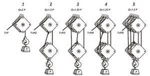 similiar crane cable reeving keywords wire rope hoist reeving diagrams 9 eacute139frac14ccedilacutecent on hoist reeving diagrams