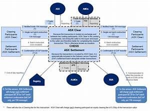 Settlement Pricing - Australian Securities Exchange