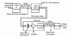 With A Neat Block Diagram Explain Optical Fiber Communicati On System