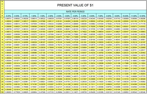 single life annuity table present value