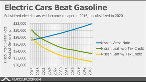 Electric Cars And Gas Cars by Solar Electric Car Vs Gasoline Powered Car