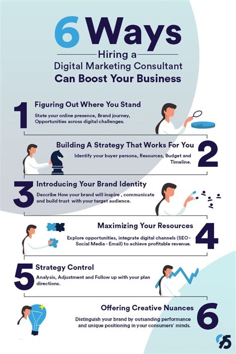 digital marketing consultant digital marketing consultant can boost your business in 6