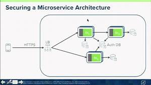 Securing Microservices With Spring Cloud Security
