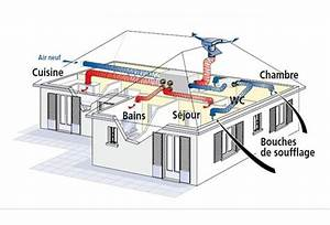 Prix Vmc Double Flux : quelle vmc choisir en fonction de votre logement ma ~ Premium-room.com Idées de Décoration