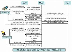Telecom Tigers   Gsm  Mobile To Mobile Call Flow  Within