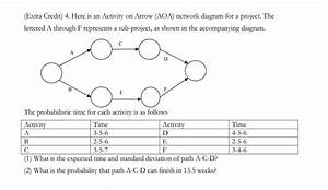 Aoa Network Diagram