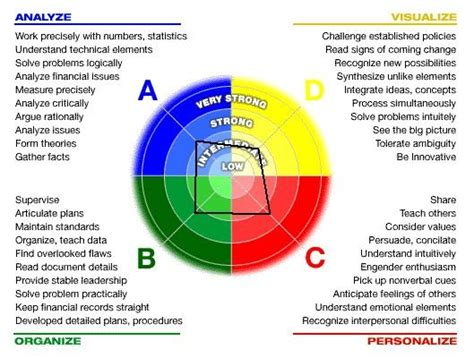 Personality Types A B C D Explained