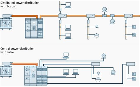 why busbar trunking system is a space saving solution