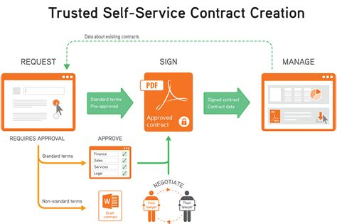pure storage selects business integritys contractexpress