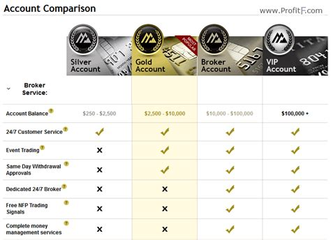 brokerage account comparison review of rboptions binary options broker