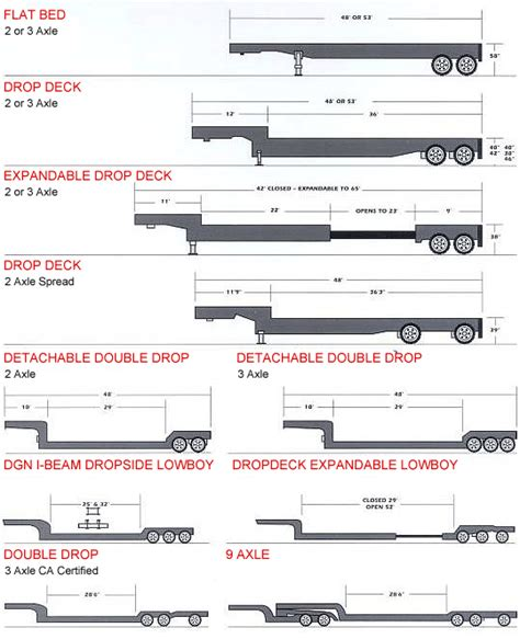 Trailer Selector Guide For Freight Shipping & Trucking