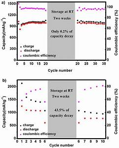 Charge  Discharge Capacity And Coulombic Efficiency Vs