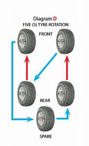 Tyre Rotation Pattern  Including The Spare
