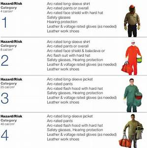 18 best electrical safety images on pinterest With arc flash ppe requirements