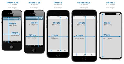 size of iphone 5 iphone development 101 iphone device screen sizes