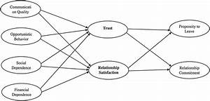 A Proposed Model Of Social Exchange Theory And An