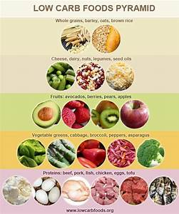 Complete List of Low-Carb Foods For Your Weight Loss Plan ...