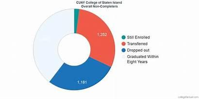 Staten Island College Graduation Cuny Retention Graduate