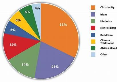 Population Geography Religions Percentage Culture Major Regional