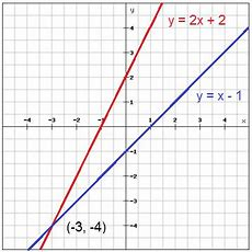 Solve Systems Of Equations By Graphing (prealgebra, Graphing And Functions) Mathplanet