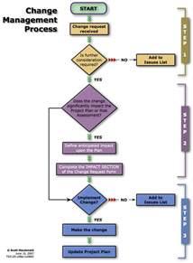 Change Management Process Flow Diagram